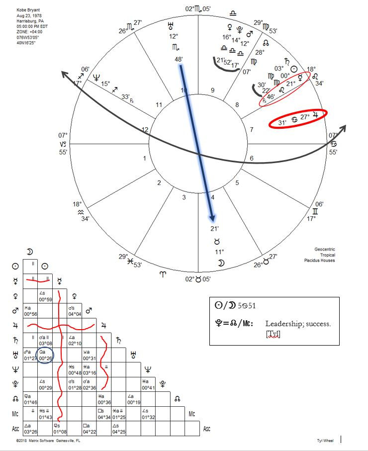 Kobe bryant vedic astrology chart